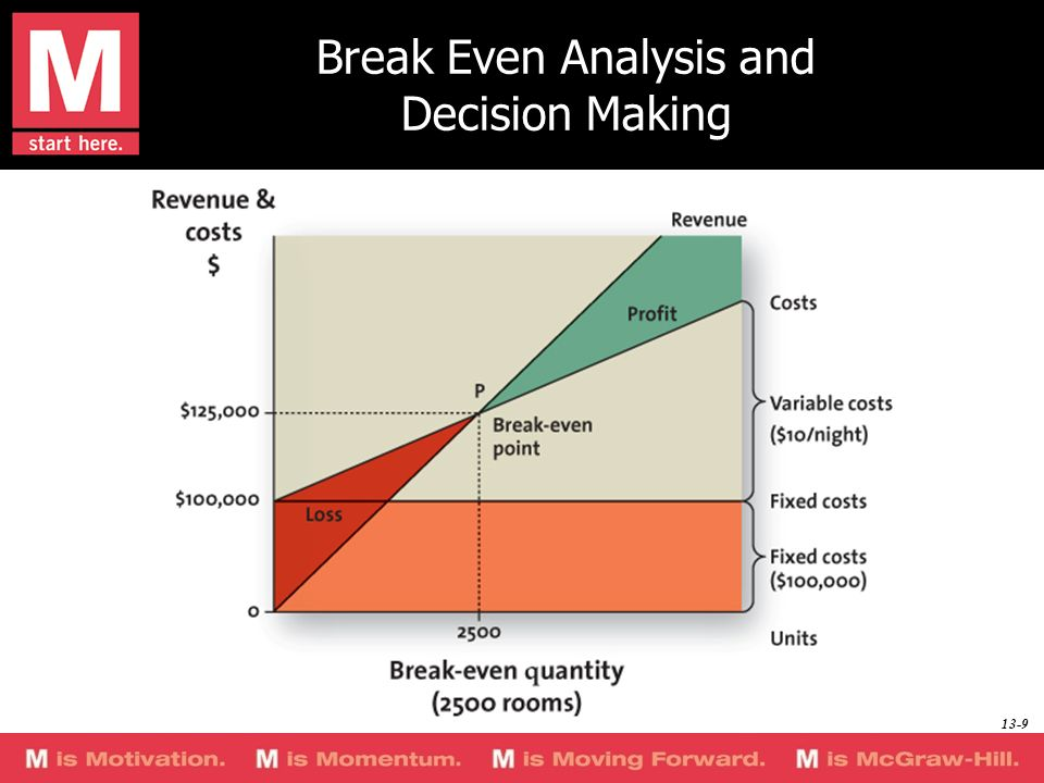 Break Even Analysis and Decision Making