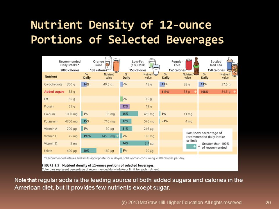 Nutrient Density of 12-ounce Portions of Selected Beverages