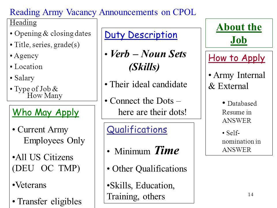 About the Job Reading Army Vacancy Announcements on CPOL