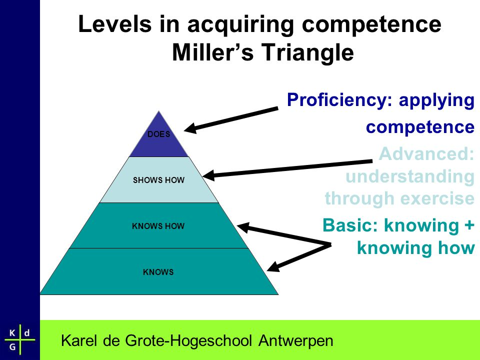 Levels in acquiring competence Miller's Triangle