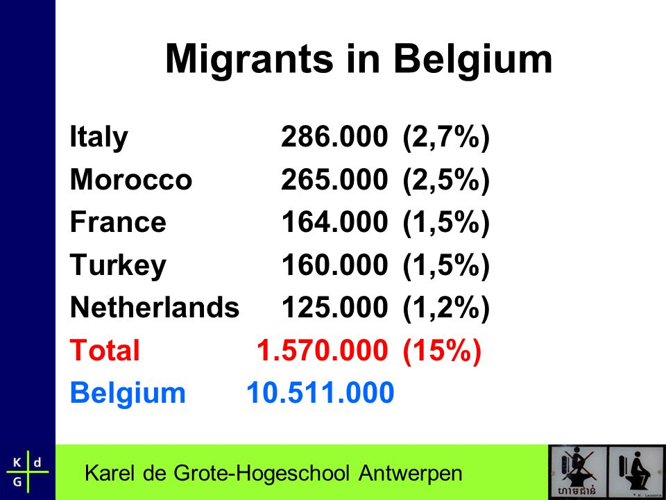 Migrants in Belgium Italy 286.000 (2,7%) Morocco 265.000 (2,5%)