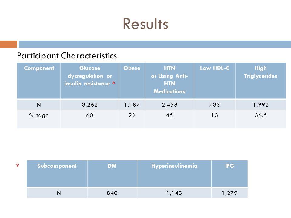 Results Participant Characteristics * Component