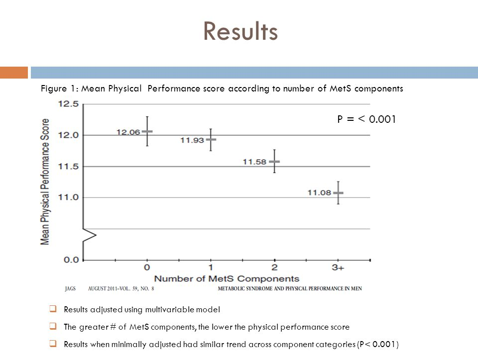 Results Figure 1: Mean Physical Performance score according to number of MetS components. P = <