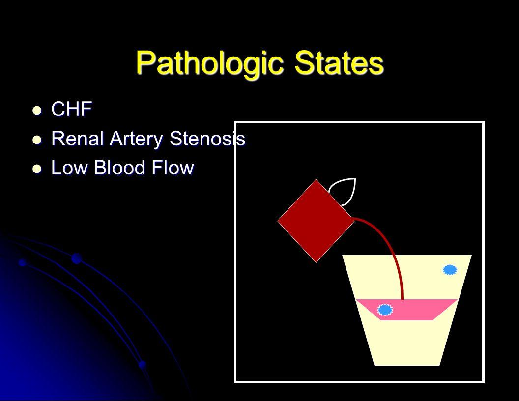 Pathologic States CHF Renal Artery Stenosis Low Blood Flow