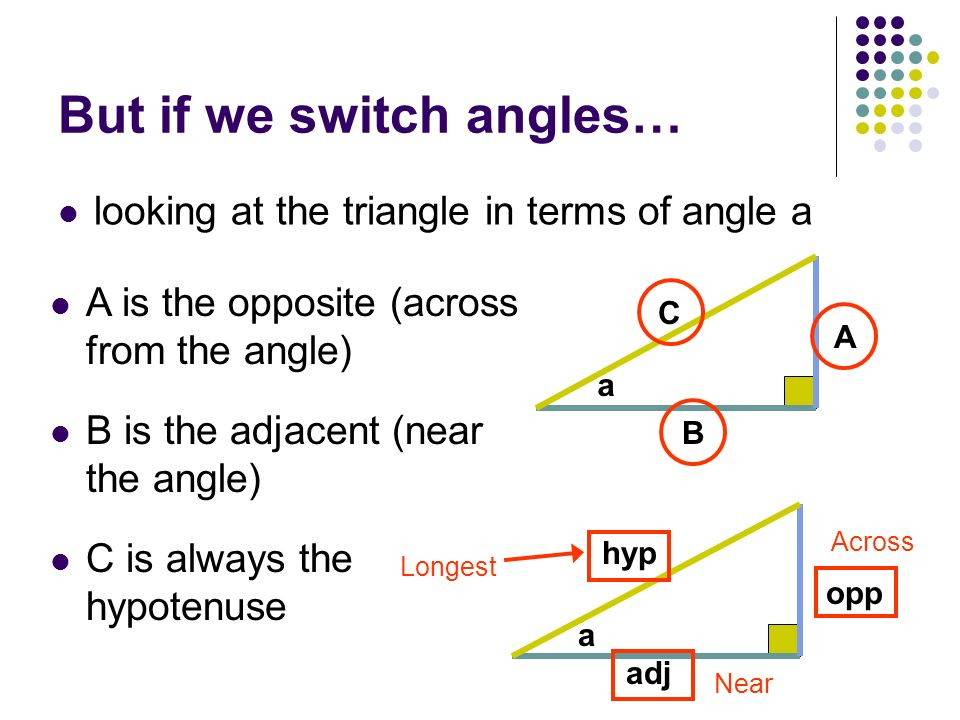 But if we switch angles…