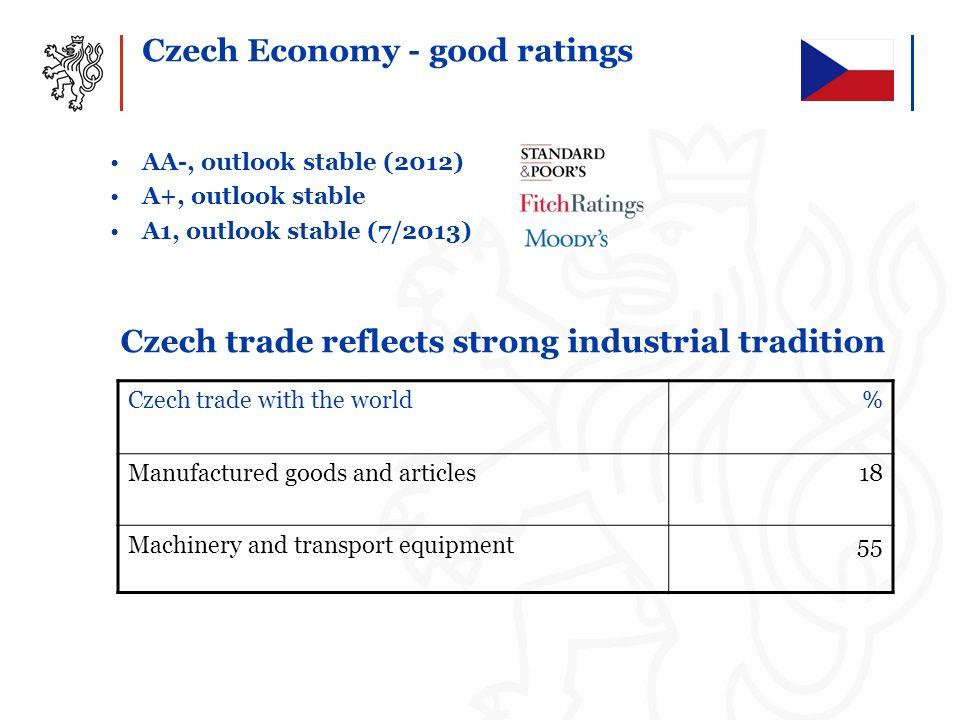 Czech Economy - good ratings