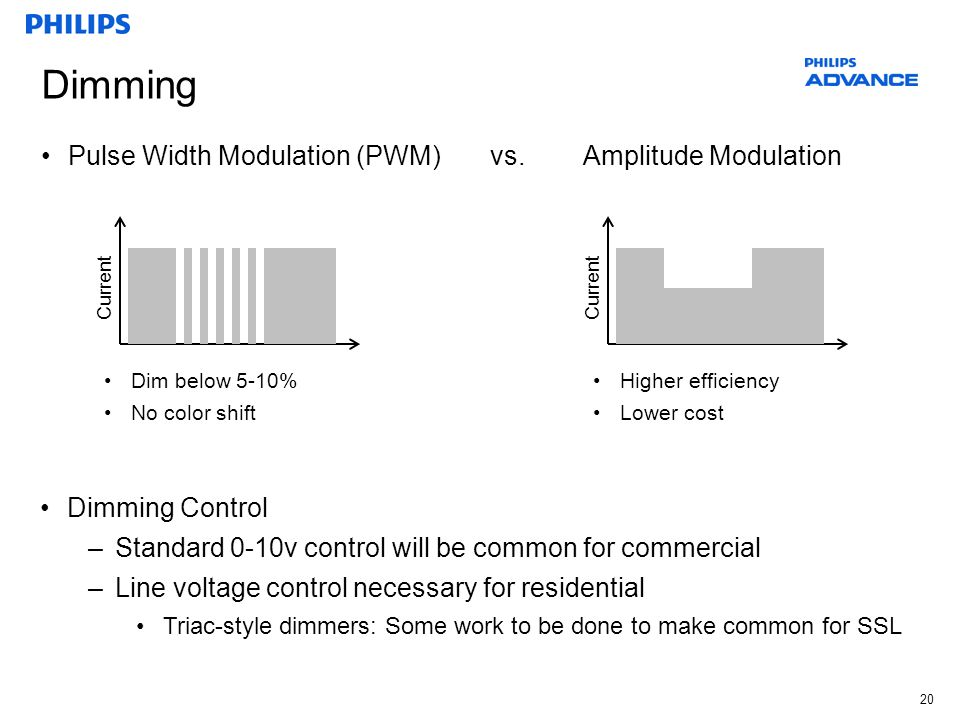 Dimming Pulse Width Modulation (PWM) vs. Amplitude Modulation