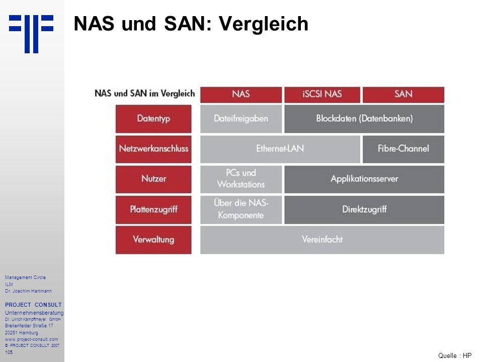 NAS und SAN: Vergleich Quelle : HP PROJECT CONSULT