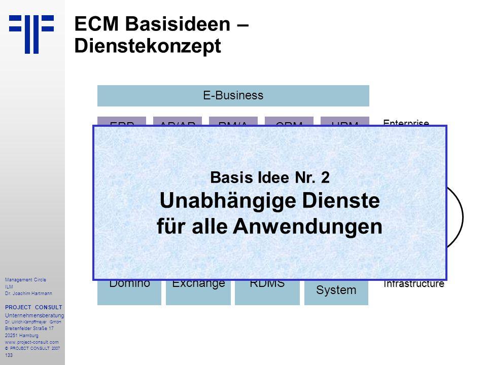 ECM Basisideen – Dienstekonzept