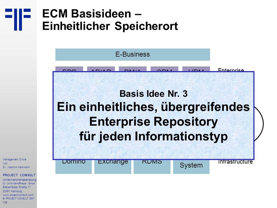 ECM Basisideen – Einheitlicher Speicherort
