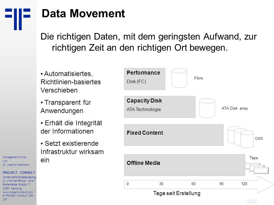 Data Movement Die richtigen Daten, mit dem geringsten Aufwand, zur richtigen Zeit an den richtigen Ort bewegen.