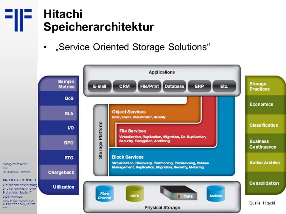 Hitachi Speicherarchitektur