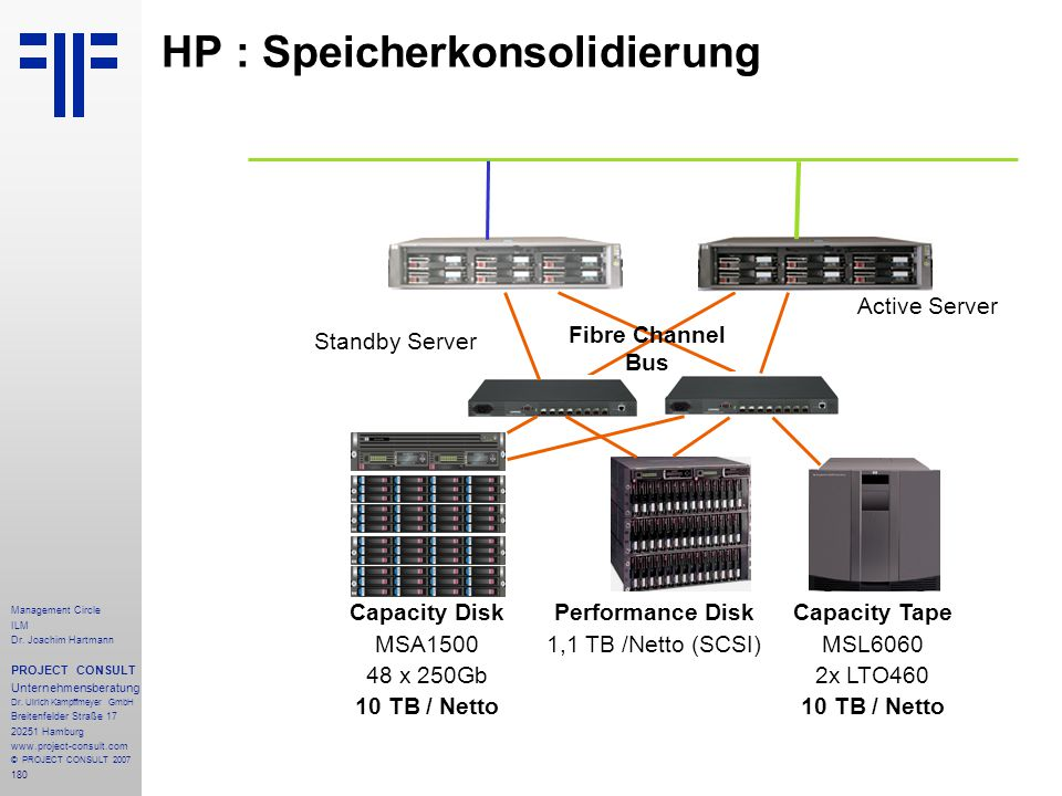 HP : Speicherkonsolidierung