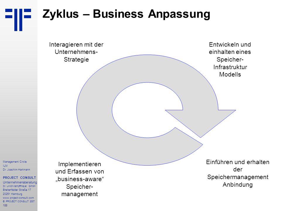 Zyklus – Business Anpassung