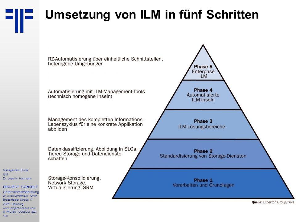 Umsetzung von ILM in fünf Schritten