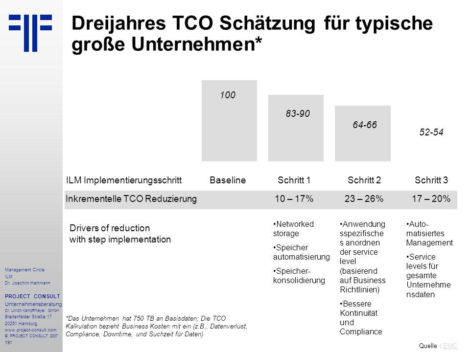 Dreijahres TCO Schätzung für typische große Unternehmen*