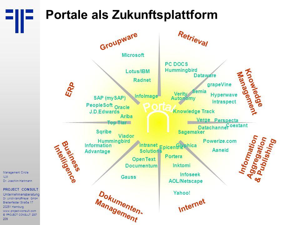 Portale als Zukunftsplattform