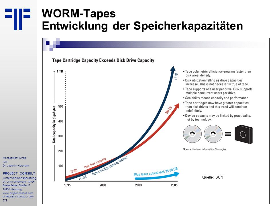 WORM-Tapes Entwicklung der Speicherkapazitäten