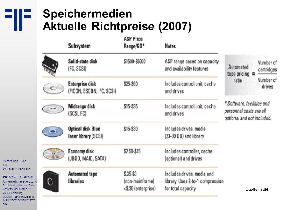 Speichermedien Aktuelle Richtpreise (2007)