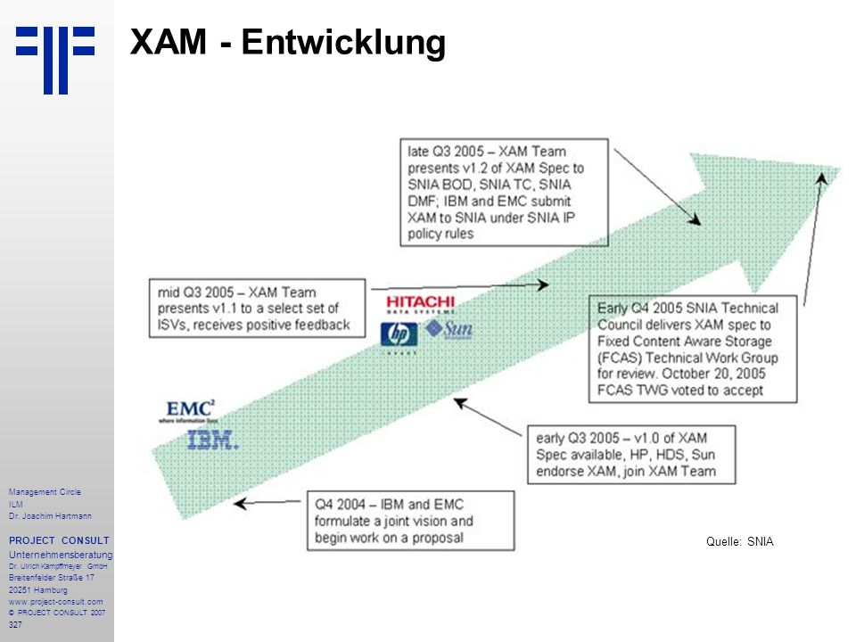 XAM - Entwicklung Quelle: SNIA PROJECT CONSULT Unternehmensberatung