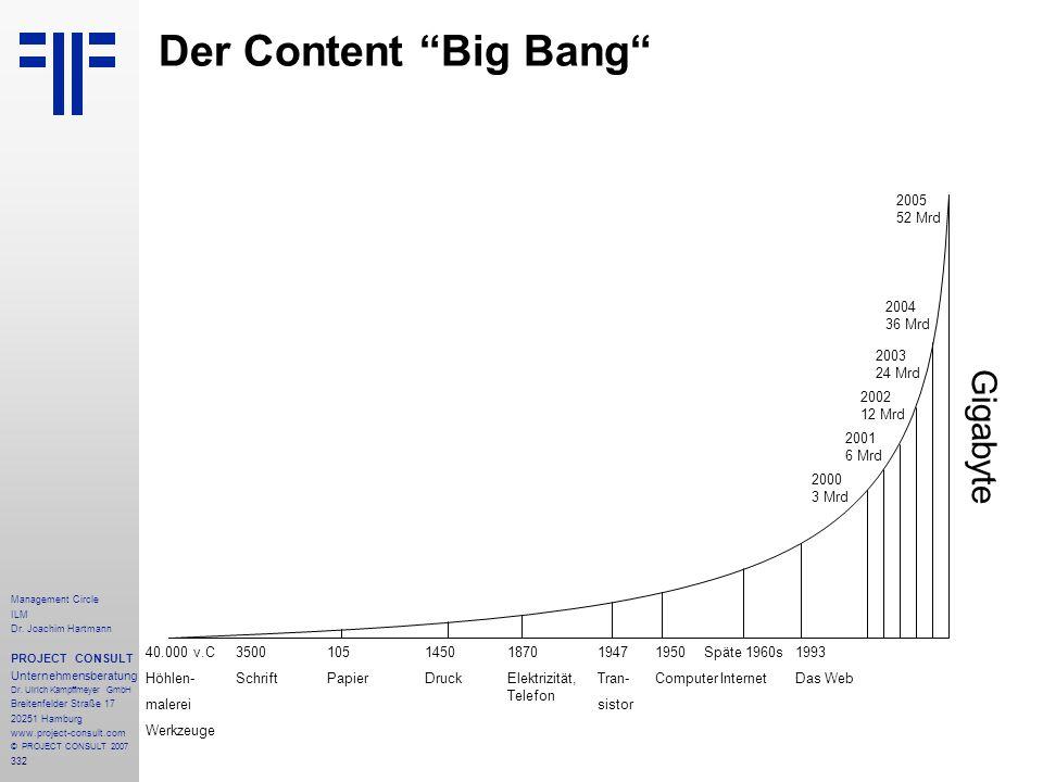 Der Content Big Bang Gigabyte 2005 52 Mrd 2004 36 Mrd 2003 24 Mrd