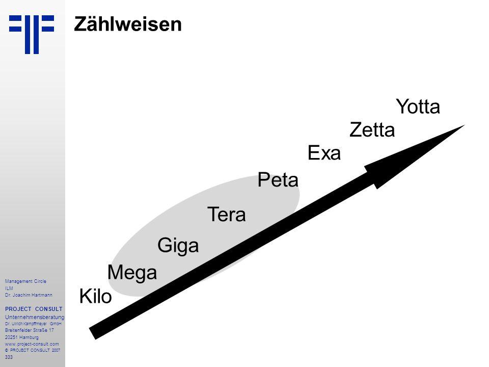 Zählweisen Yotta Zetta Exa Peta Tera Giga Mega Kilo PROJECT CONSULT