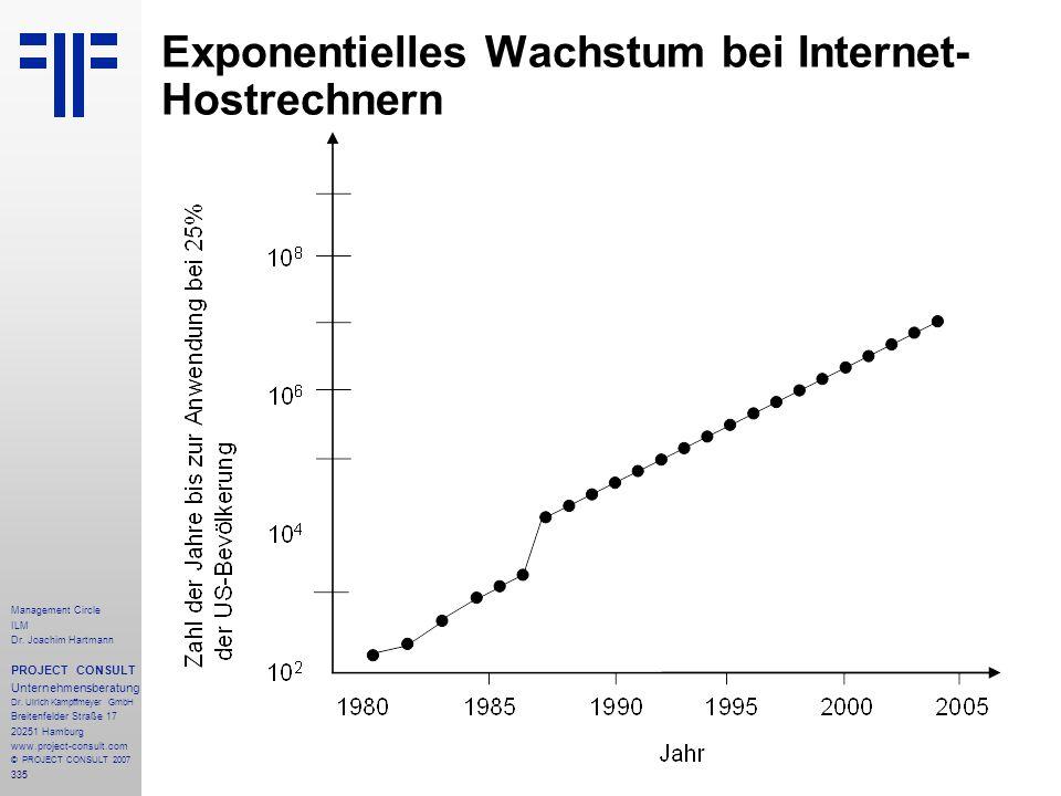 Exponentielles Wachstum bei Internet-Hostrechnern