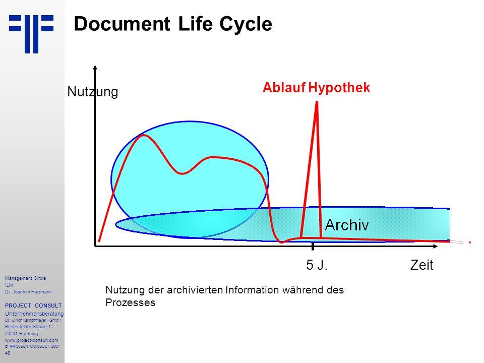 Document Life Cycle Ablauf Hypothek Nutzung 5 J. Zeit
