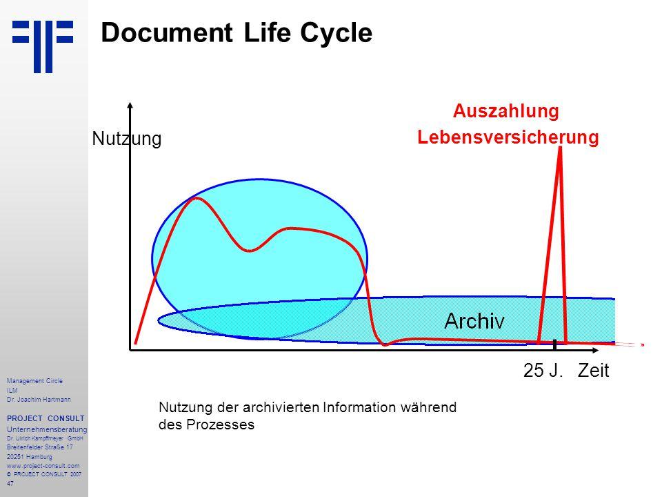 Document Life Cycle Auszahlung Lebensversicherung Nutzung 25 J. Zeit