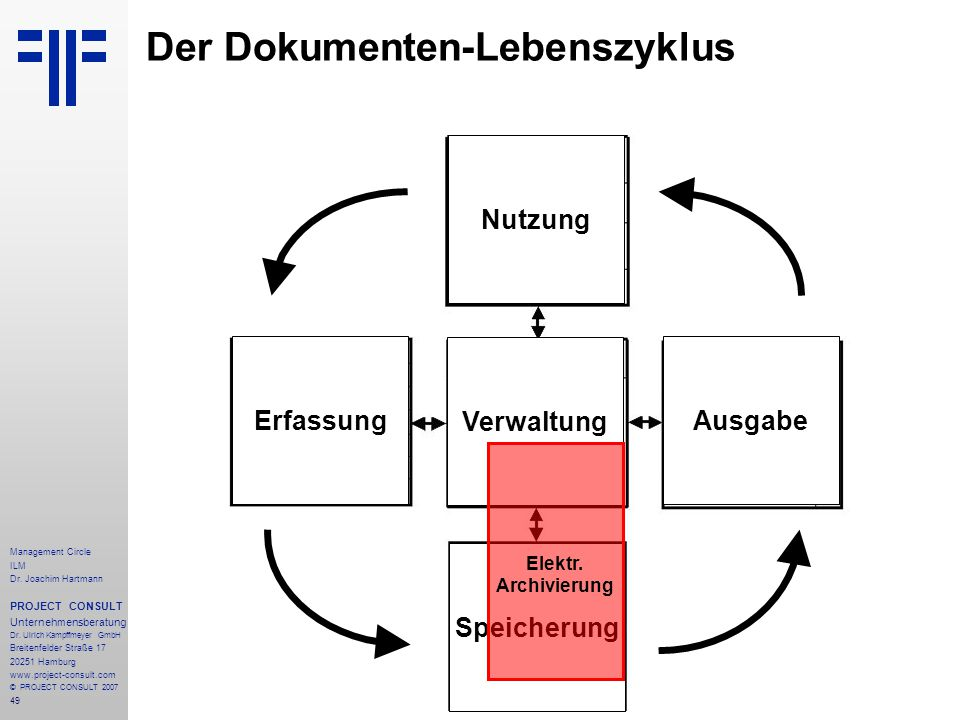 Der Dokumenten-Lebenszyklus