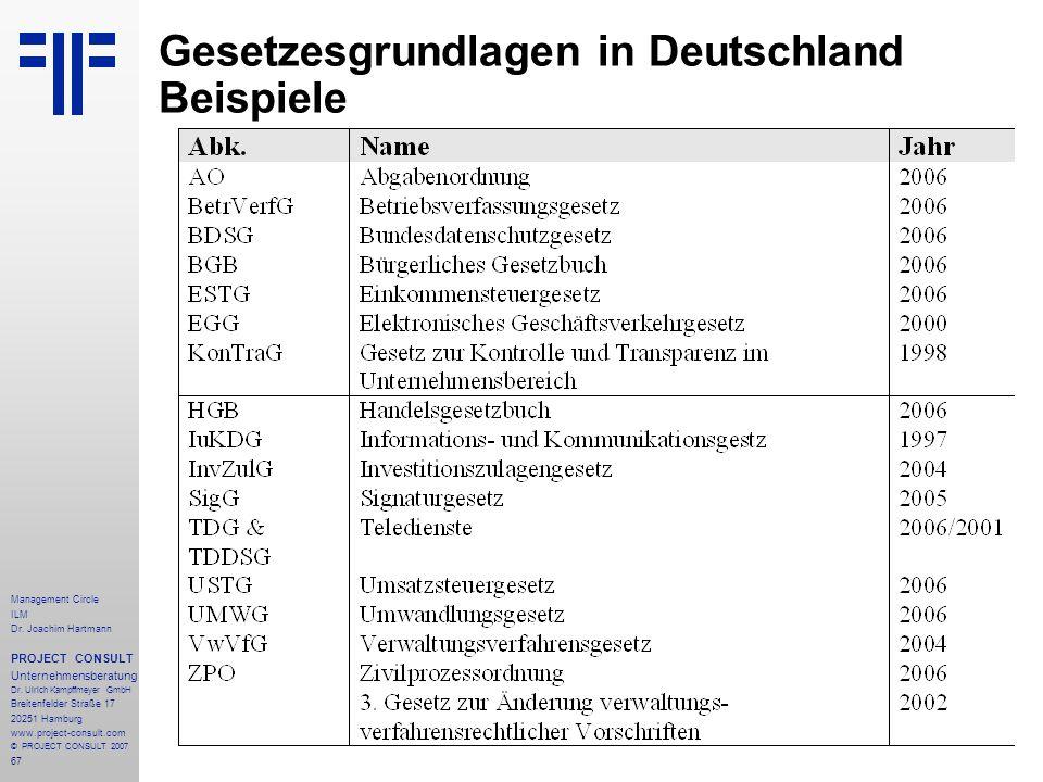 Gesetzesgrundlagen in Deutschland Beispiele