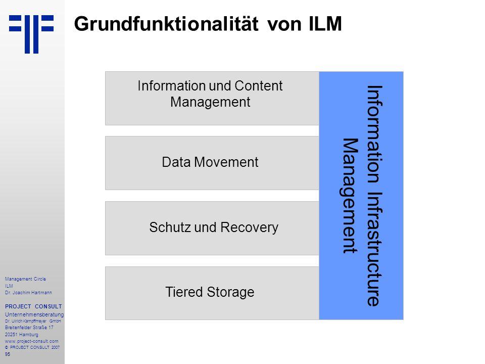 Grundfunktionalität von ILM