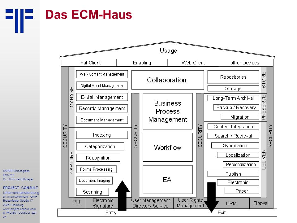 Das ECM-Haus PROJECT CONSULT Unternehmensberatung SAPERIONcongress