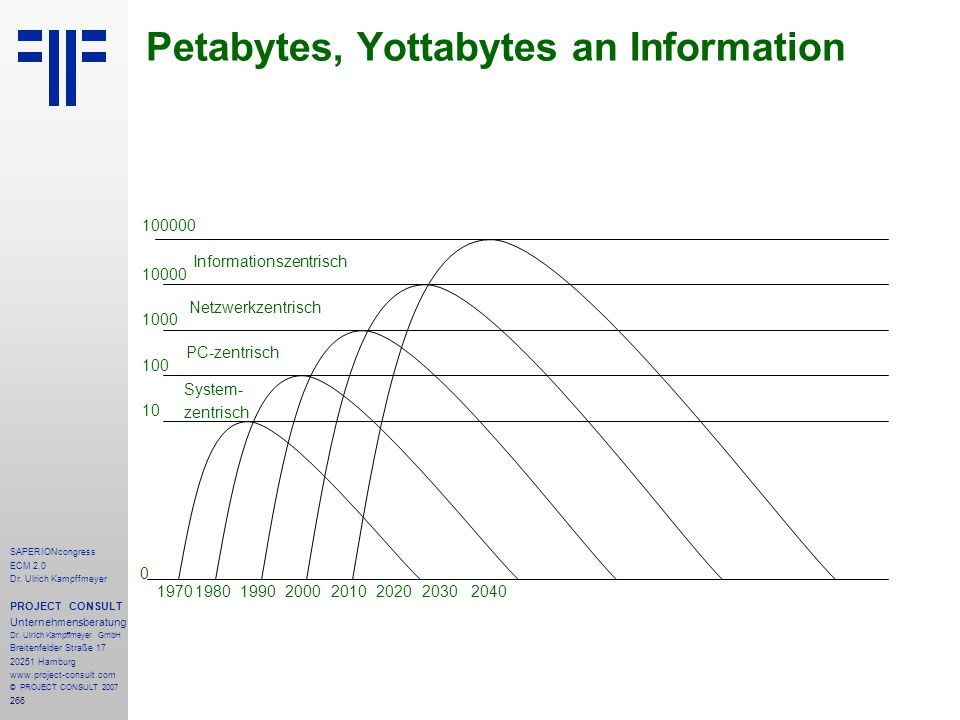 Petabytes, Yottabytes an Information