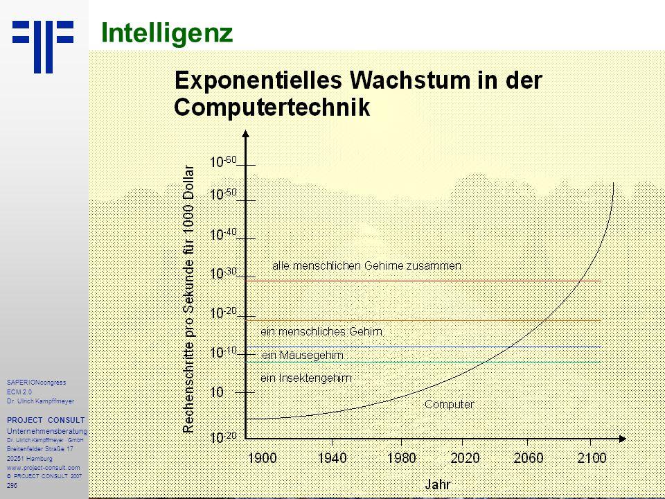 Intelligenz PROJECT CONSULT Unternehmensberatung SAPERIONcongress