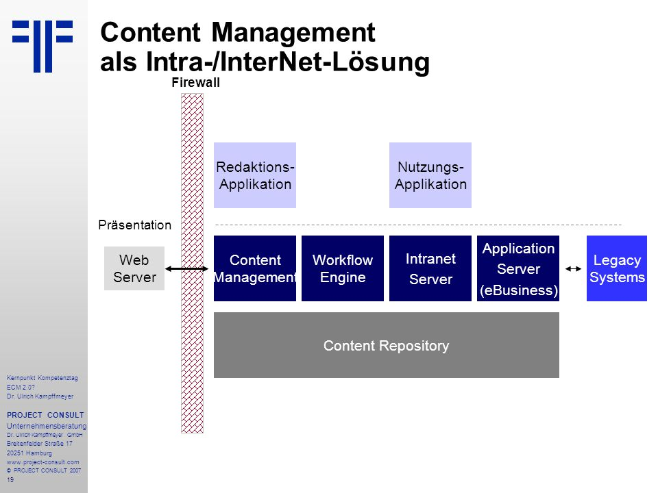 Content Management als Intra-/InterNet-Lösung