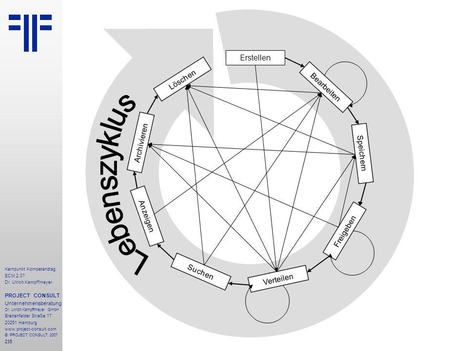 Lebenszyklus Erstellen Löschen Bearbeiten Archivieren Speichern