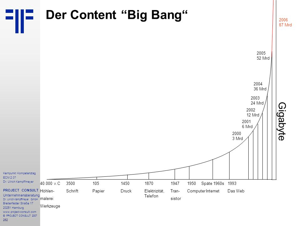 Der Content Big Bang Gigabyte 2006 87 Mrd 2005 52 Mrd 2004 36 Mrd