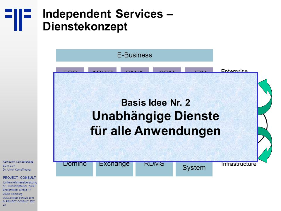 Independent Services – Dienstekonzept