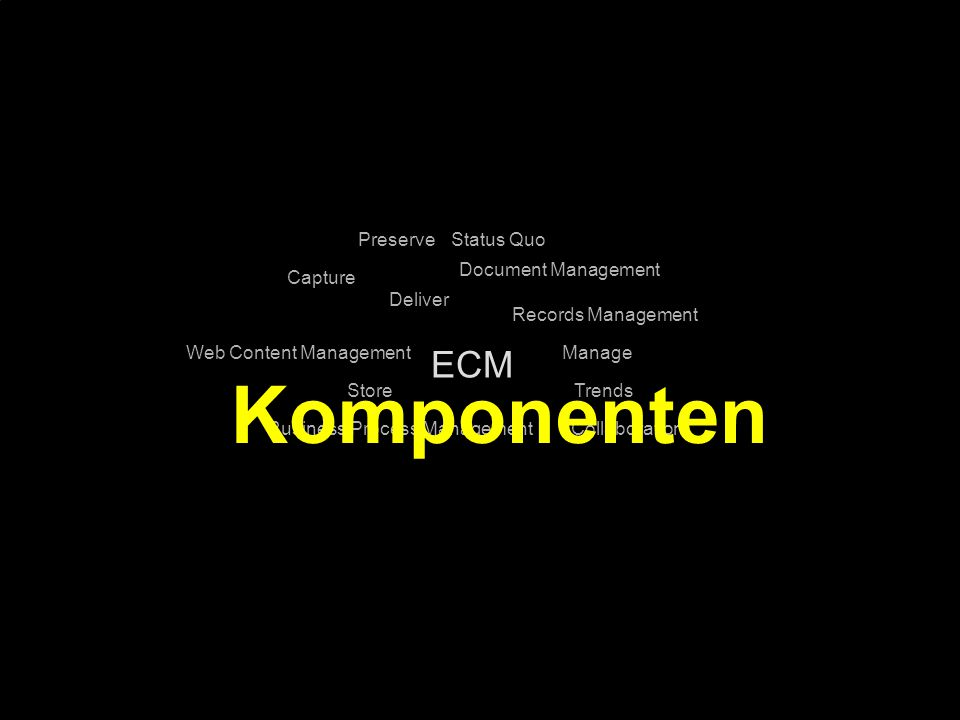 Komponenten ECM Preserve Status Quo Document Management Capture