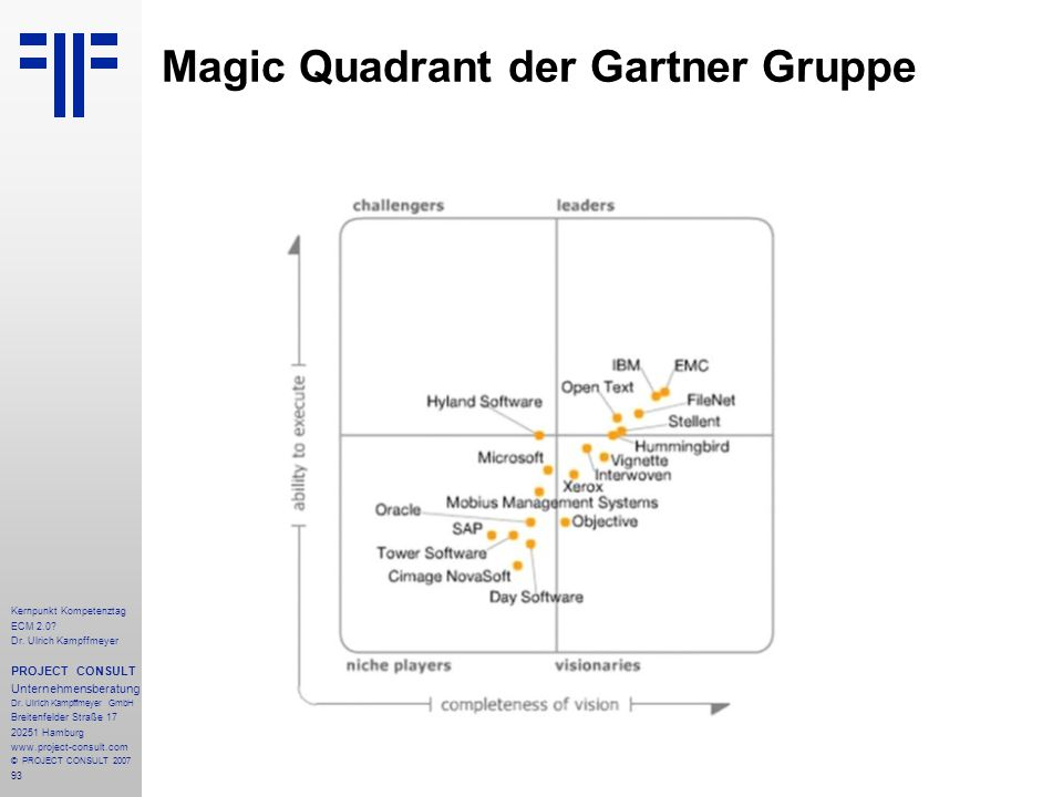 Magic Quadrant der Gartner Gruppe