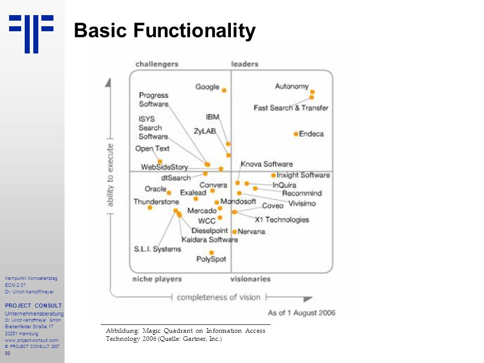 Basic Functionality Kernpunkt Kompetenztag. ECM 2.0 Dr. Ulrich Kampffmeyer. PROJECT CONSULT. Unternehmensberatung.