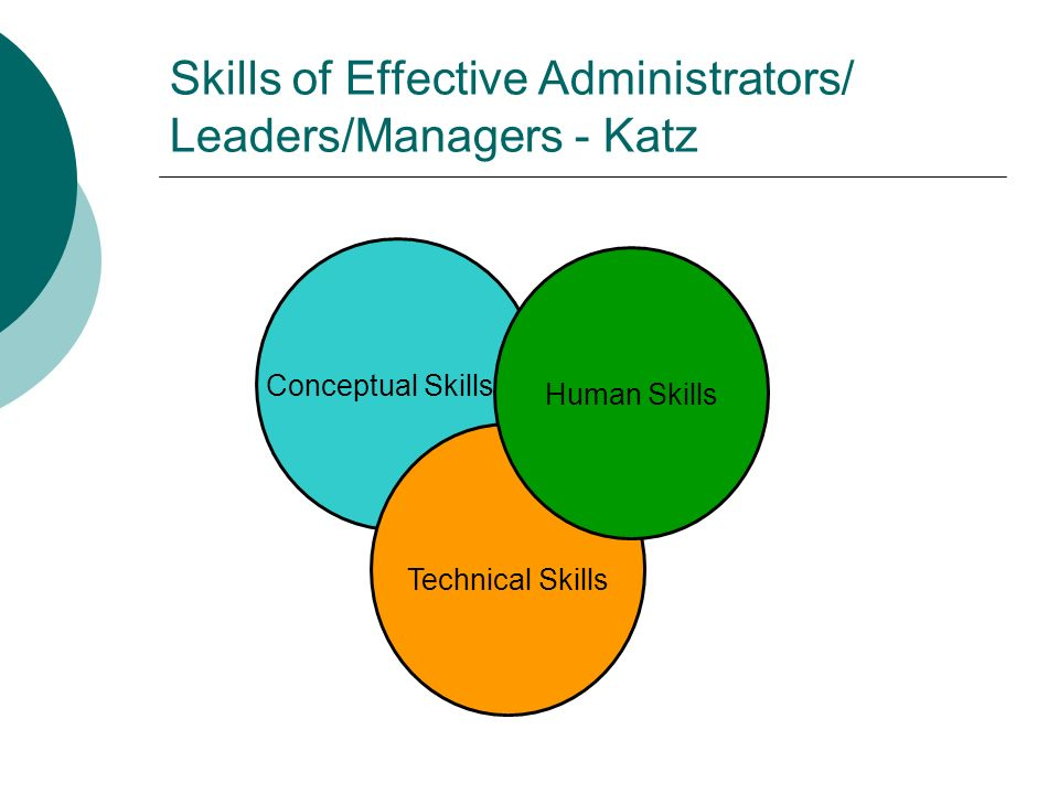 Skills of Effective Administrators/ Leaders/Managers - Katz