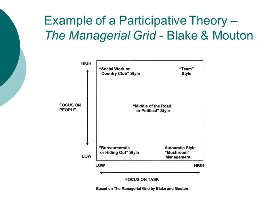 Example of a Participative Theory – The Managerial Grid - Blake & Mouton