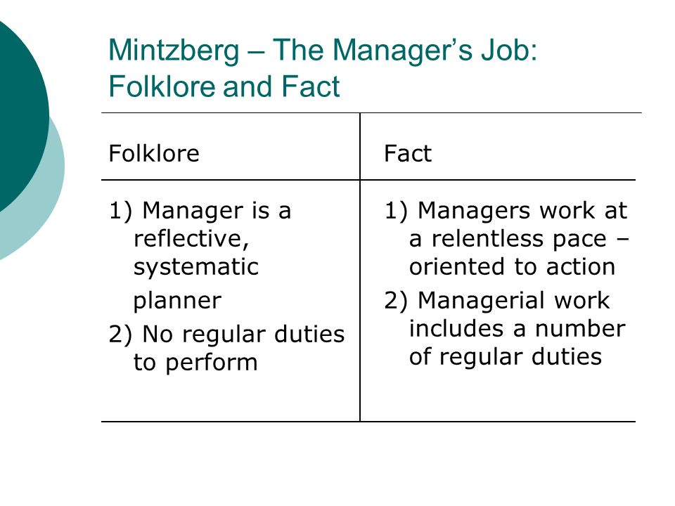 Mintzberg – The Manager's Job: Folklore and Fact
