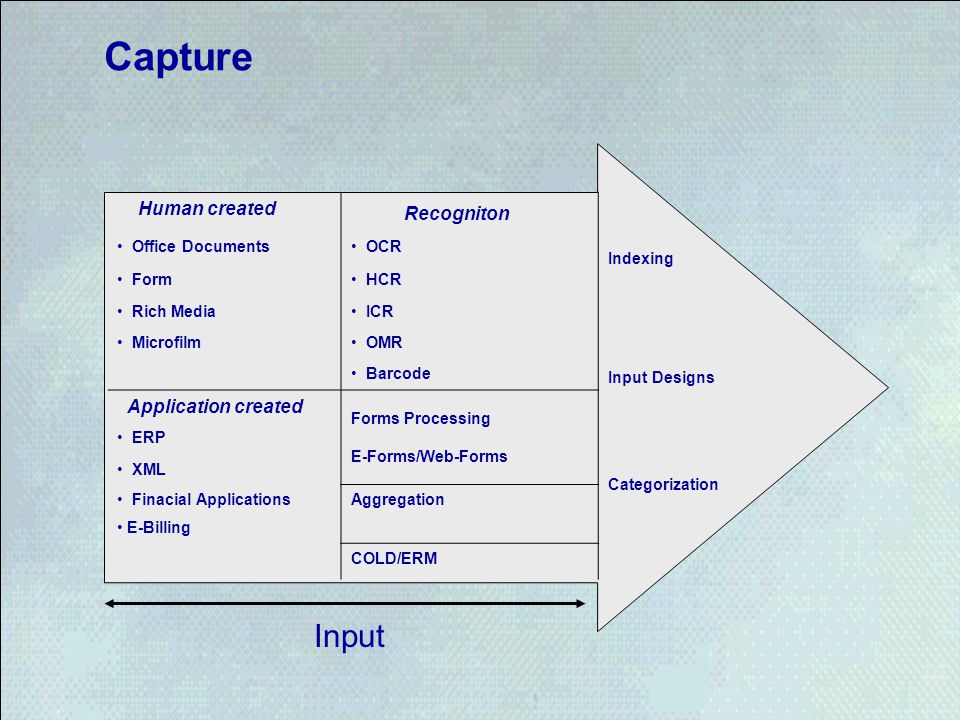 Capture Input Recogniton Human created Application created Indexing