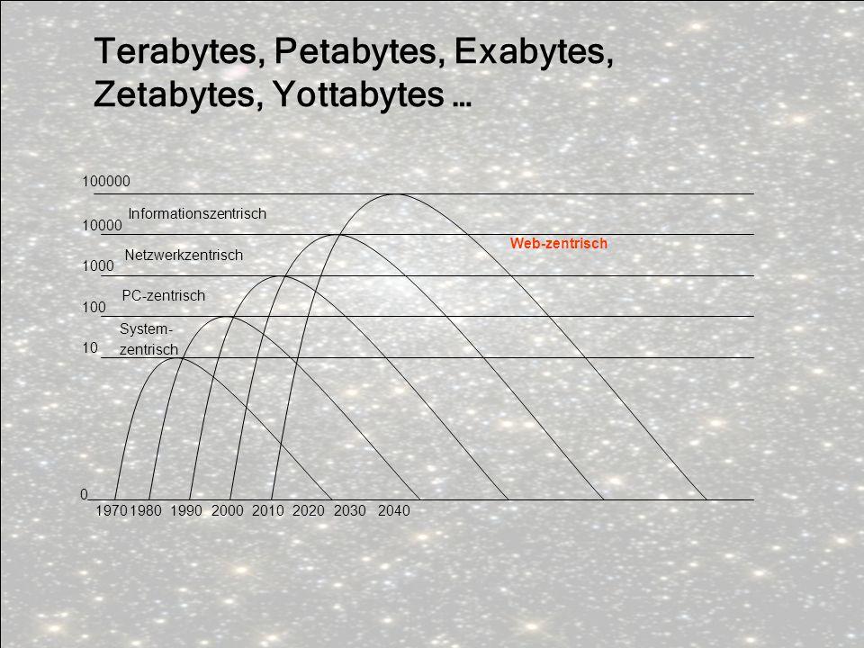 Terabytes, Petabytes, Exabytes, Zetabytes, Yottabytes …