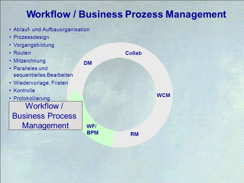Workflow / Business Prozess Management