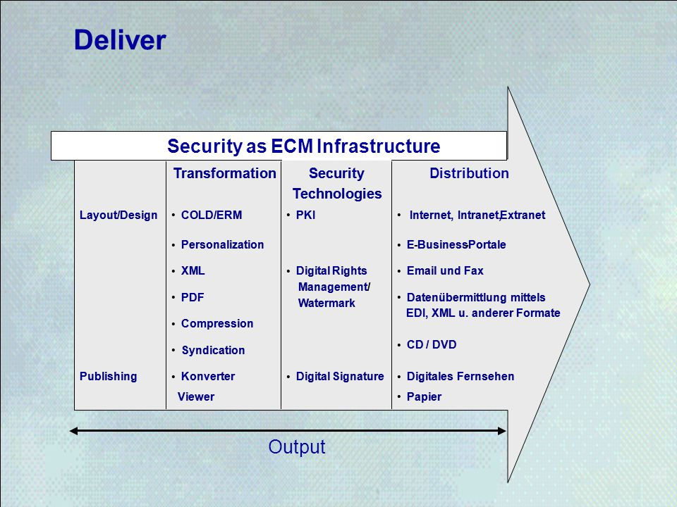 Deliver Security as ECM Infrastructure Output Transformation