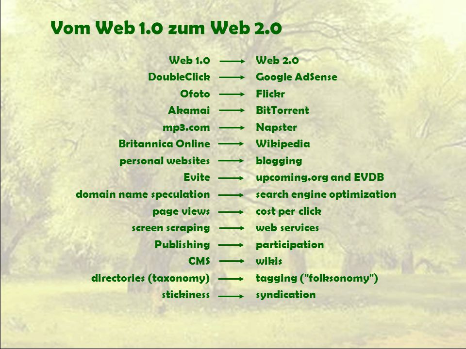 Vom Web 1.0 zum Web 2.0 Web 1.0 DoubleClick Ofoto Akamai mp3.com